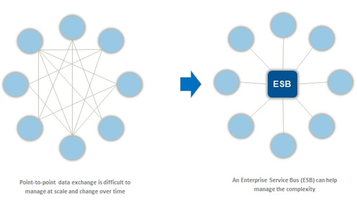 Diagram showing point to point integrations compare to ESB integrations