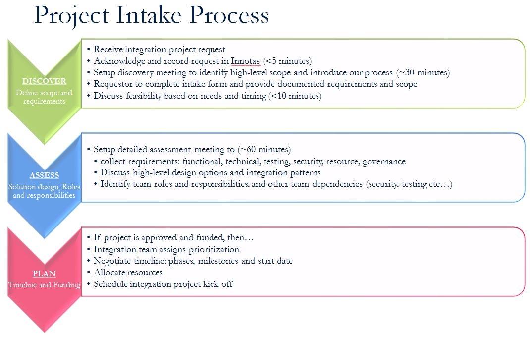 process flow diagram presentation #6 flow chart ppt slideshare process flow diagram presentation